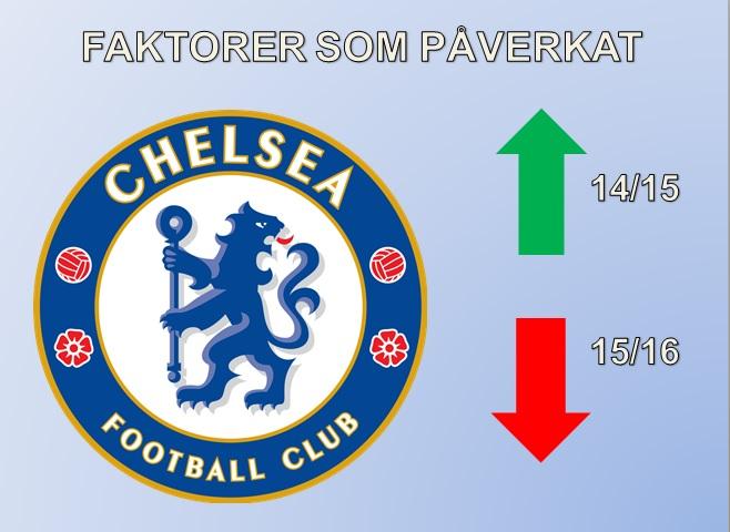 Chelsea FC från topp till flopp- 3 faktorer till fiaskostarten